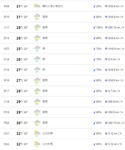 三峡ダム周辺の天気予報